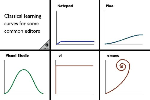 emacs_learning_curves.png
